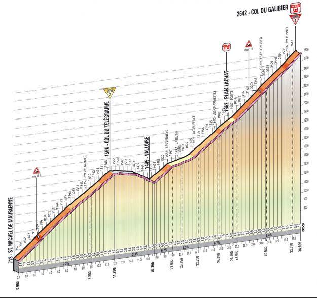Altimetria Col du Galibier   15esima tappa Giro d'Italia 2013