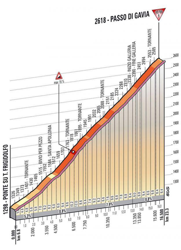 Altimetria Gavia   19esima tappa Giro d'Italia 2013