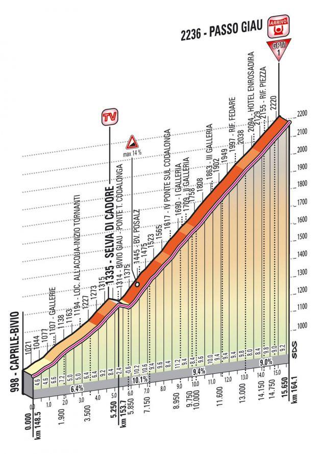 Altimetria Passo Giau   20esima tappa Giro d'Italia 2013