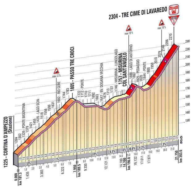 Altimetria Tre Cime di Lavaredo   20esima tappa Giro d'Italia 2013