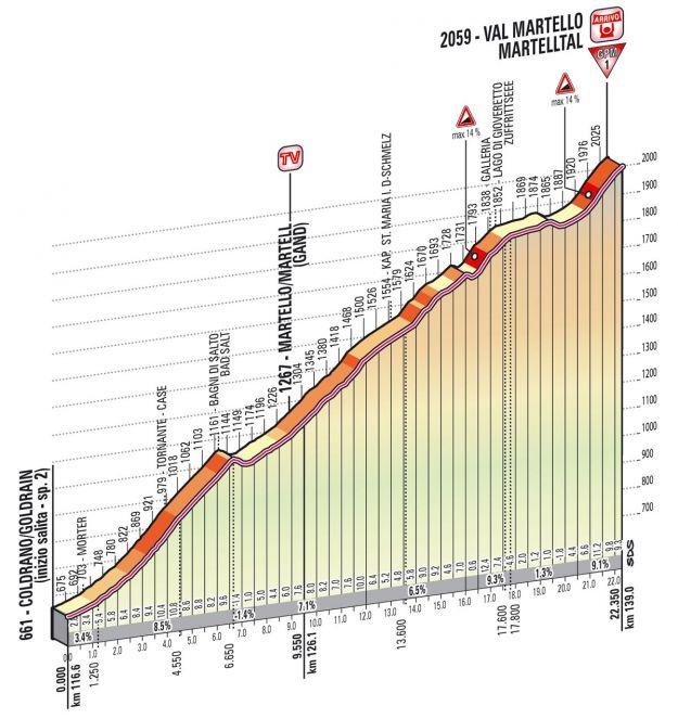 Altimetria Val Martello   19esima tappa Giro d'Italia 2013