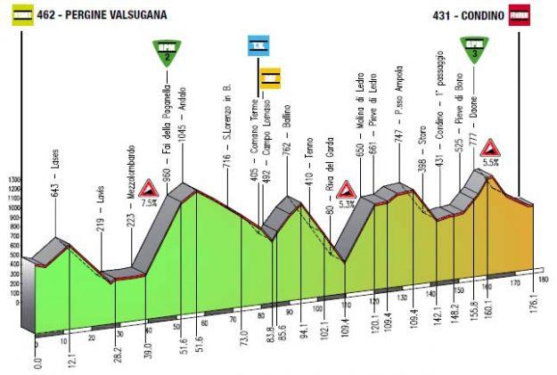 Giro del Trentino 2013 3a tappa Perigine Valsugana Condino altimetria