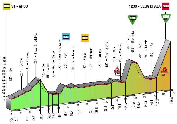 Giro del Trentino 2013 4a tappa Arco Sega di Ala altimetria