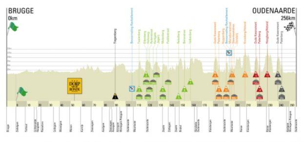 Giro delle Fiandre 2013 altimetria