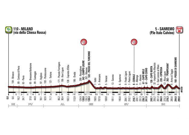 Milano Sanremo 2014 percorso