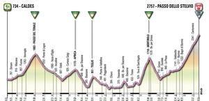 Giro d'Italia 2012: la tappa più dura Caldes-Stelvio con arrivo a 2757 m!