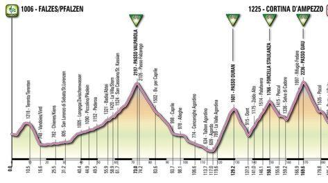 Giro d'Italia 2012: la tappona Falzes-Cortina, altimetria e percorso!