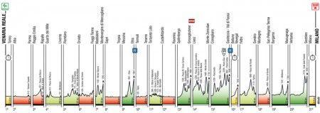 giro di italia 2011 altimetria