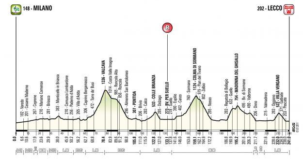 Giro di Lombardia 2011: percorso e altimetria della Classica
