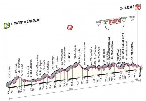 Giro d'Italia 2013, settima tappa: vince Hansen, Nibali attacca (e cade) Wiggins perde 2'35″ [FOTO]