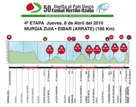 Giro dei Paesi Baschi 2010