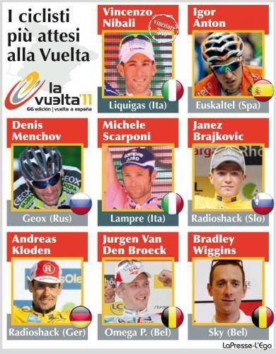 Vuelta di Spagna 2011, chi sono i favoriti per la vittoria finale? I pronostici