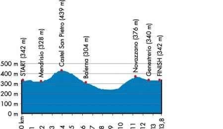 Mondiali Ciclismo Mendrisio 2009
