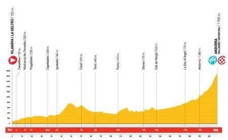Vuelta Spagna 2010 Androrra