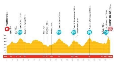 Vuelta Spagna 2010 ottava