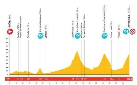 Vuelta Spagna 2010 sedicesima