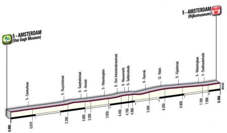 Giro d'Italia 2010 altimetria
