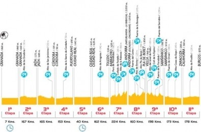 Vuelta 2008