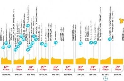 Vuelta 2008 altimetrie