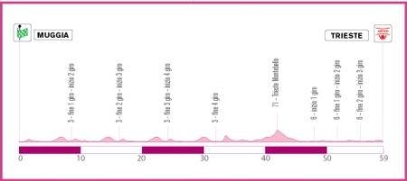 Giro d'Italia Donne 2010 altimetria