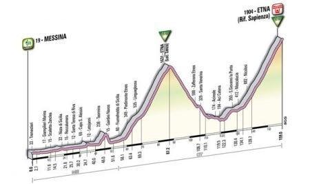 Giro D'Italia 2011 Messina Etna