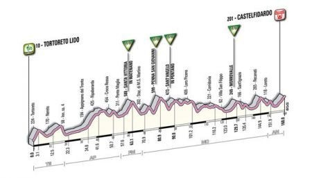 Giro D'Italia 2011 Castelfidardo