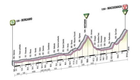 Giro D'Italia 2011 Macugnaga