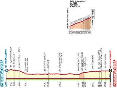 Mondiali 2008 Ciclismo a Varese Cronometro