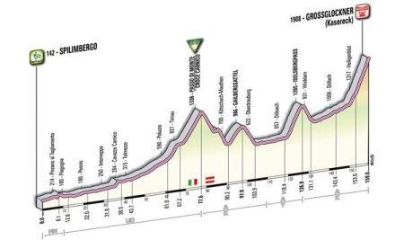 Grossglockner: altimetria e dettagli della salita del Giro 2011