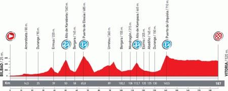 Vuelta di Spagna 2011 altimetria