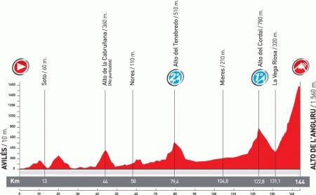 Vuelta di Spagna 2011 Angliru
