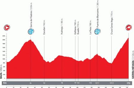 Vuelta di Spagna 2011 Serra Nevada