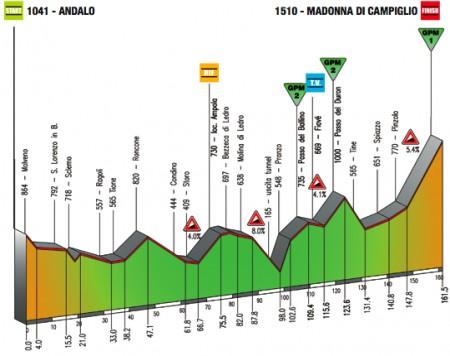 Giro del Trentino 2011 altimetria 4a tappa