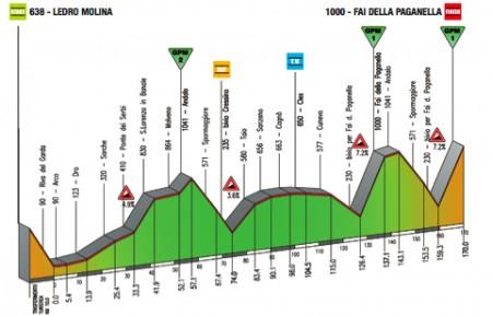 Giro del Trentino 2011 altimetria 3a tappa