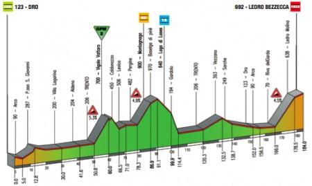 Giro del Trentino 2011 altimetria 2a tappa