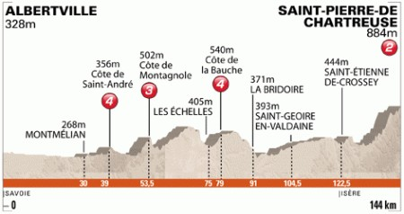Giro del Delfinato 2011
