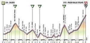 Giro d'Italia 2012 tappe percorso