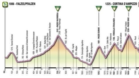 Giro d'Italia 2012 tappona