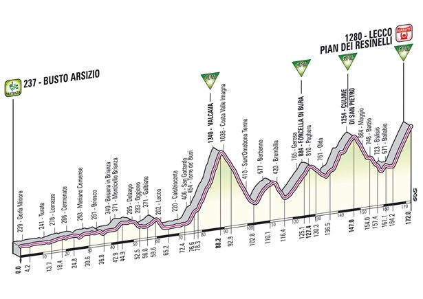 Giro d'Italia 2012 tappe e percorso
