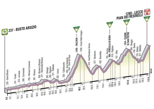 giro-d-italia-2012-15a-tappa-altimetria-lecco-pian-dei-resinelli