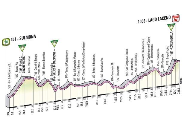 giro-d-italia-2012-8a-tappa-lago-laceno-altimetria
