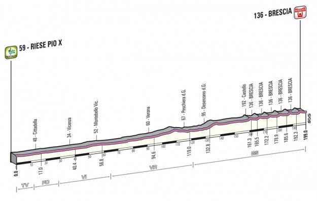 Giro d'Italia 2013 riese Pio X Brescia