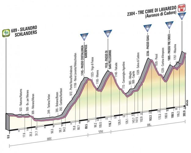 Giro d'Italia 2013 silandro tre cime di lavaredo