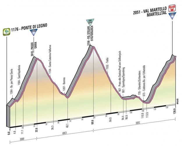 Giro d'Italia 2013 Ponte di Legno Val Martello