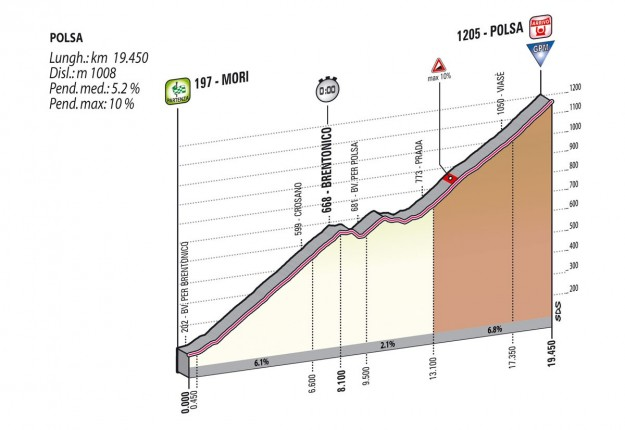 Giro d'Italia 2013 Mori Polsa