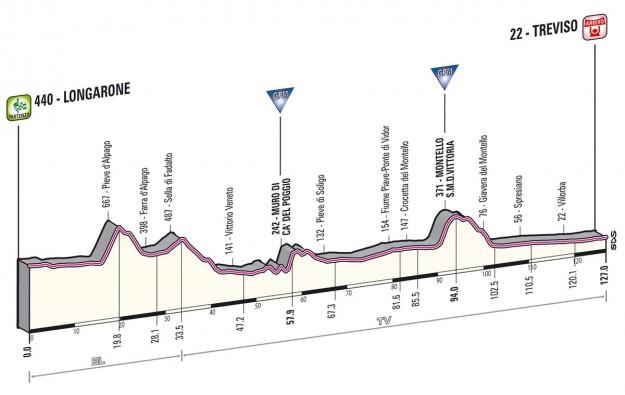 Giro d'Italia 2013 Longarone Treviso