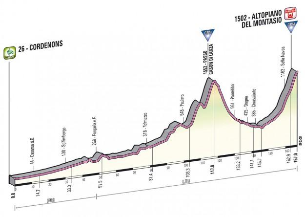 Giro d'Italia 2013 Cordenons Altopiano di Montasio