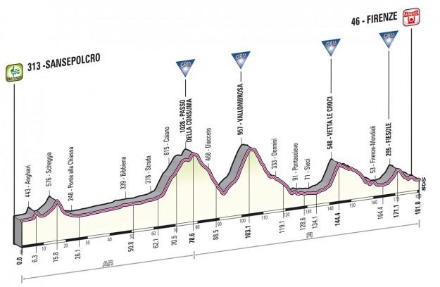 Giro d'Italia 2013 San Sepolcro Firenze