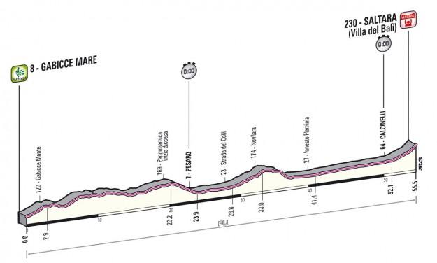 Giro d'Italia 2013 Gabicce Mare Saltara