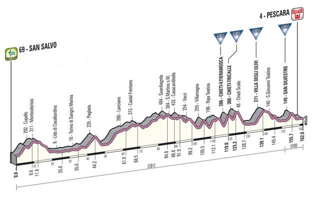 Giro d'Italia 2013 San Salvo Pescara